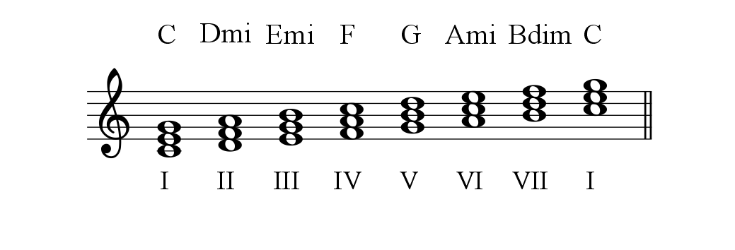 C Major Scale Diatonic triads-1