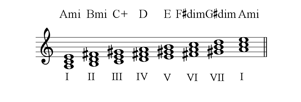 A Melodic Minor Diatonic triads-1