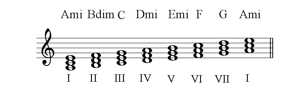 A Natural Minor Diatonic triads-1